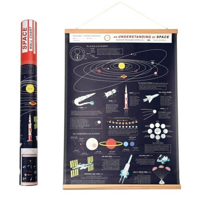Space Age Wall Chart